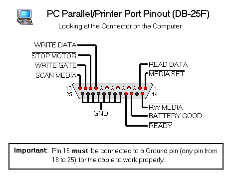 left Parallel Port Pinout