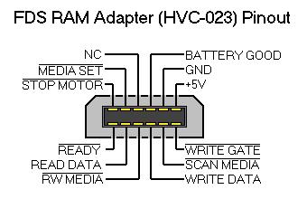 FDS RAM Adapter Pinout