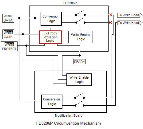 Circumvention of the FD3206P Write Lockout Mechanism
