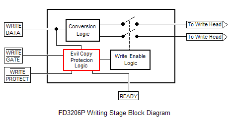 FD3206P Write Stage Block Diagram