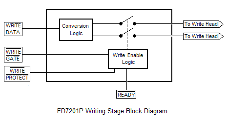 FD7201P Write Stage Block Diagram